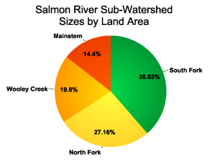 Salmon River Sub-Watershed Land Areas graph